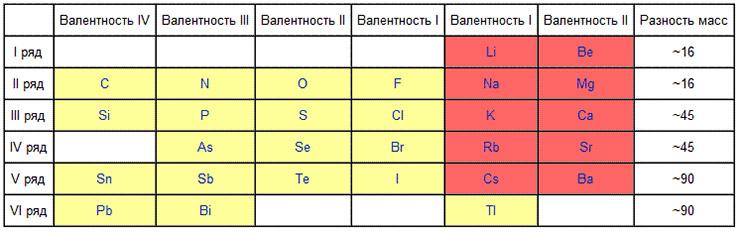 Таблица Юлиуса Лотара Мейера