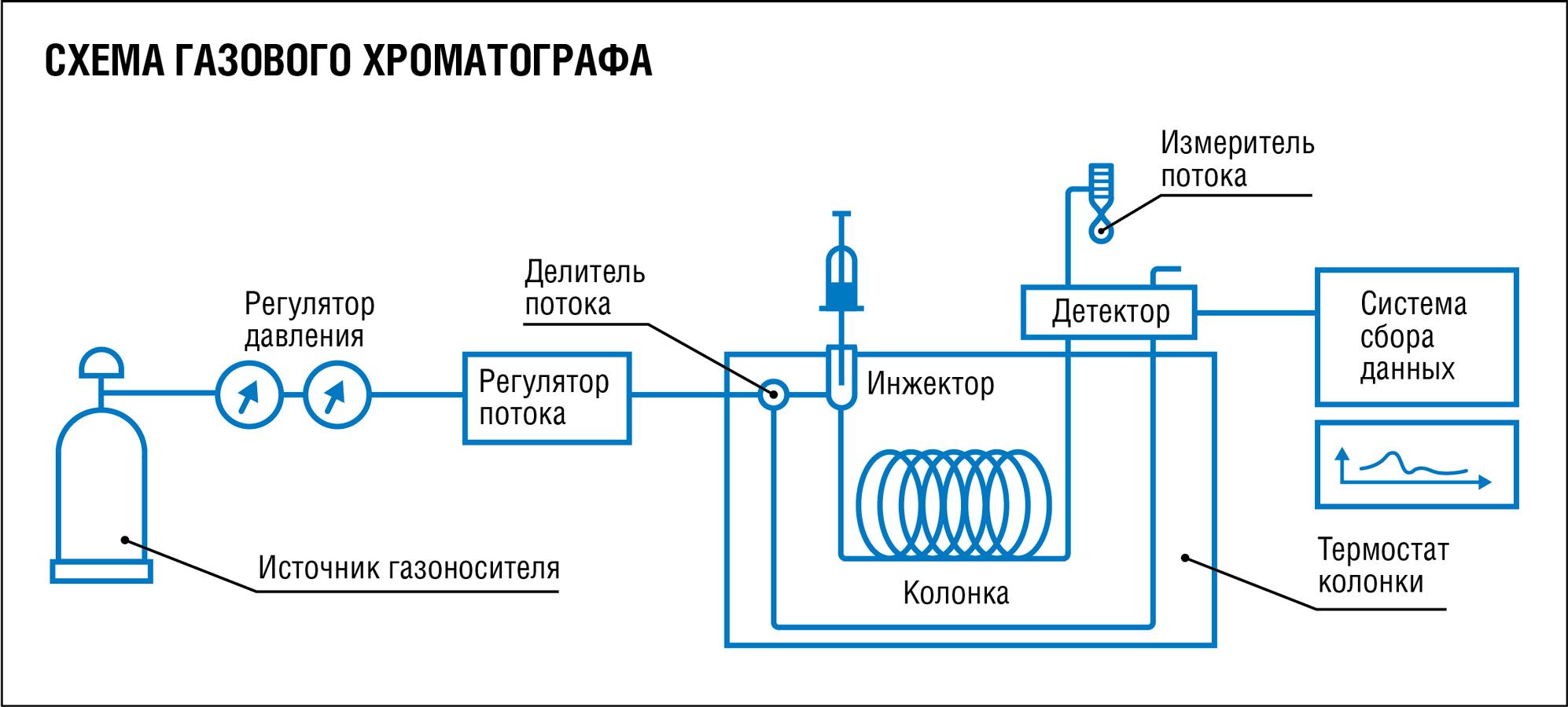 Схема газового хроматографа